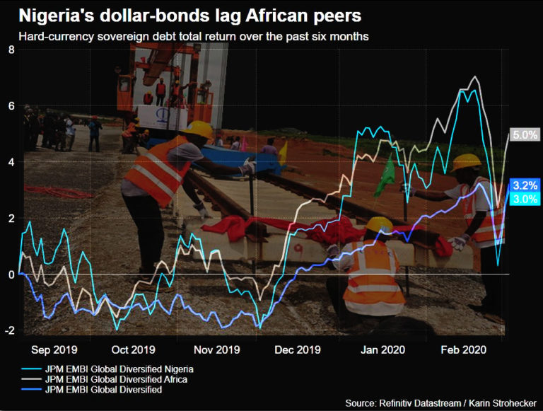Foreign investors pull bids worth 106.37 bln for Nigerian bonds as yields spikes