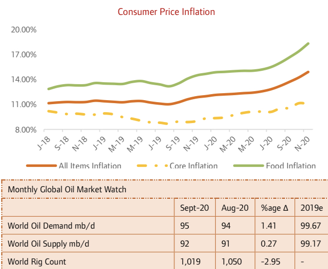 Analysts see Inflation Rate plunge in 2021 on reopened borders as Senate Passes 2021-2023 MTEF/FSP…
