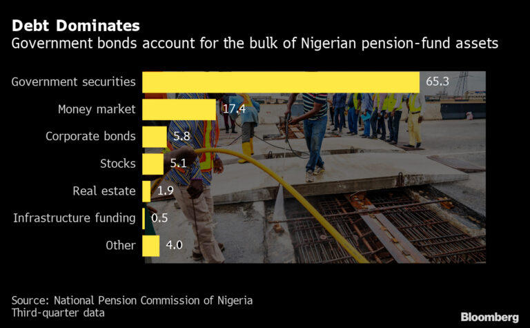 Nigeria's Biggest Pension Fund Manager Eyes Naira Boost, Infrastructure Investment in 2021