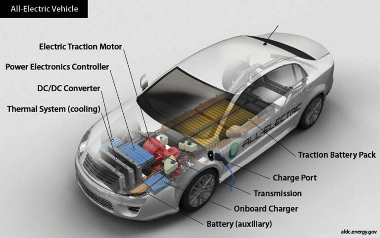 Lithium-ion Electric Vehicle Battery Prices Plunge 89% In Ten Years