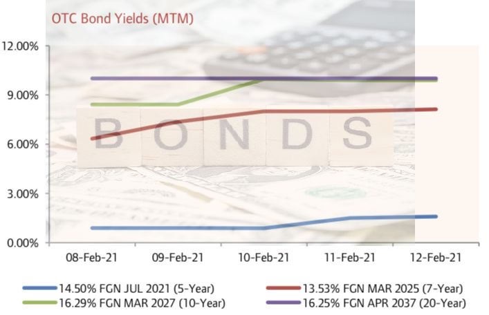 FGN Bond Yields Rise for Most Maturities amid Renewed Bearish Activity…