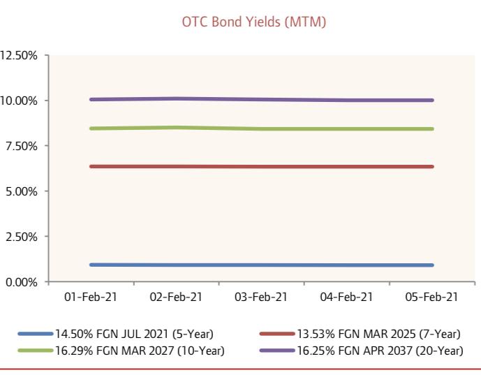 FGN Bond Yields Fall for Most Maturities amid Renewed Bullish Activity…