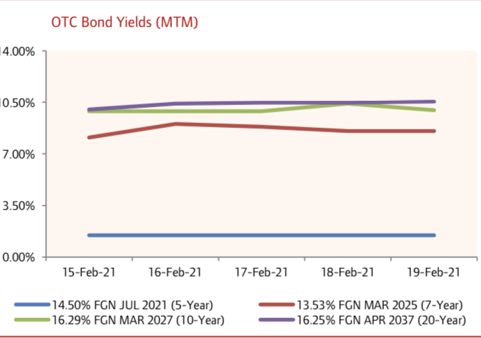 FGN Bond Yields Rise for Most Maturities amid Susatined Bearish Activity…
