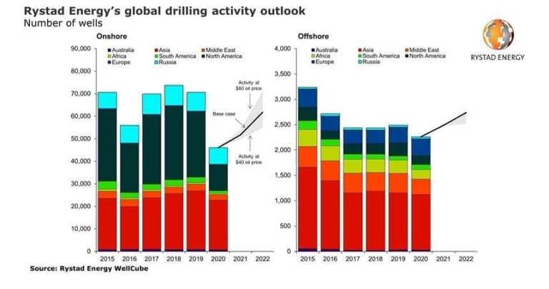 118,500 Oil & Gas Wells To Be Drilled Worldwide Through 2022